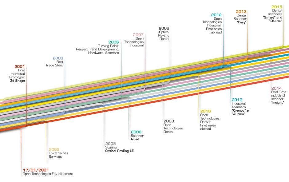 opentechnologies-timeline-website.jpg