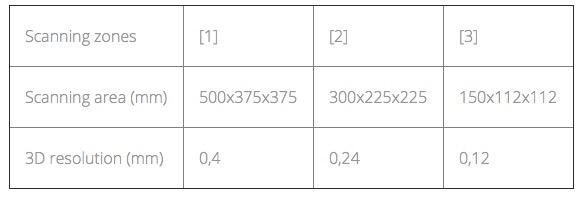 rangevision_smart_3d_scanner_3d_druck