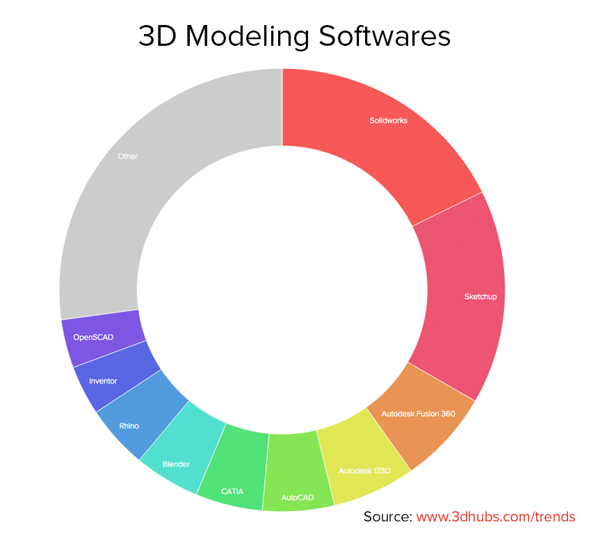 3d_hubs_trends_software