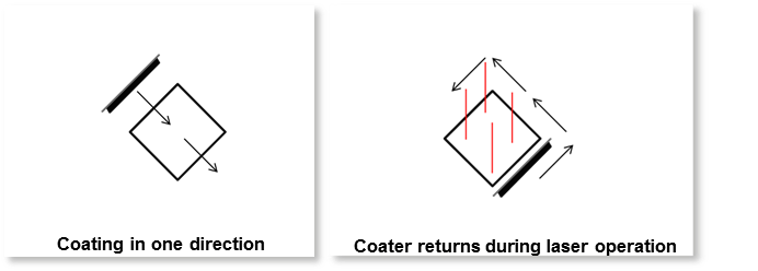 Schematic representation of the new 2-axis coating process: While the coater is returning, it is now possible for exposure to take place at the same time. This saves time and ensures a clean coating process as the coating process only operates in one direction. Image: Concept Laser
