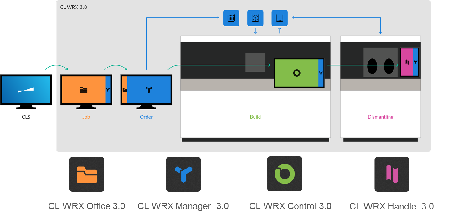 Workflow of the CL WRX 3.0 software modules. Image: Concept Laser