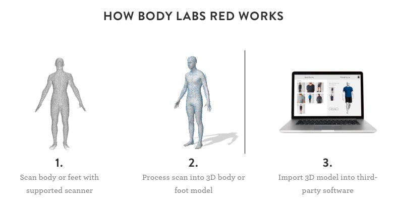 body_labs_red_3d_body_models_technology